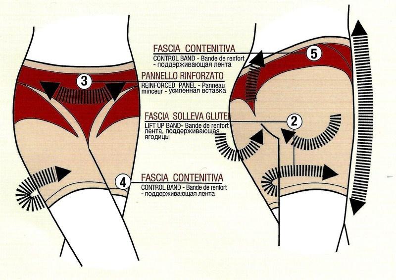 Утягивающие шорты для похудения Control Body gold: как помогают