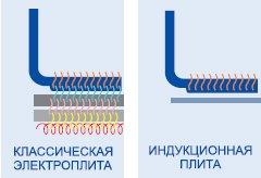 Преимущества индукционной плитки