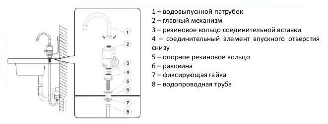 Электрический кран‑водонагреватель монтаж