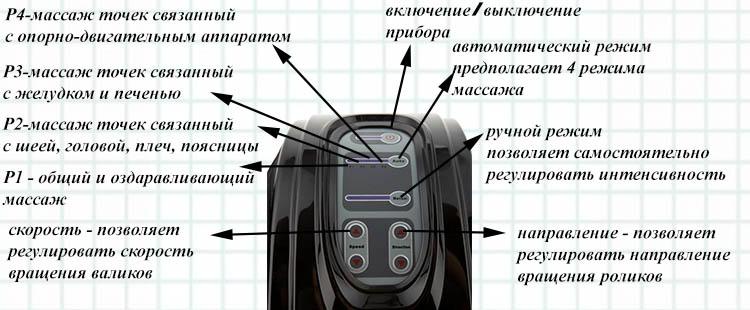 Massazher-Dlya_Stop_i-Lodyzhek_BLAZHENSTVO